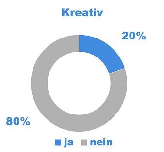 Arbeitsweise 20% kreative